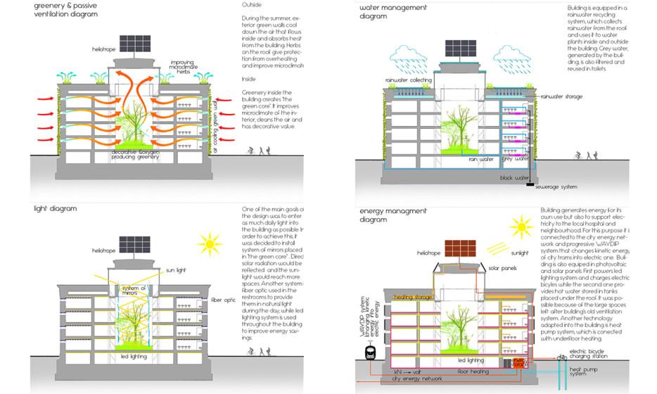 Wroclaw Nadodrze Community Center konkurs 2014 Adamiczka Consulting (7) - schematy ekologiczne
